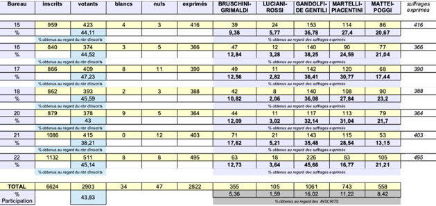 Elections départementales Bastia III : Gandolfi-De Gentili en ballotage face à Martelli-Piacentini
