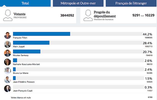 Primaire de la Droite : Fillon et Juppé éliminent Sarkozy arrivé en tête en Corse