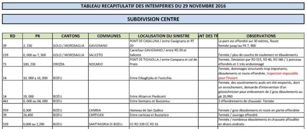 Intempéries : L'Etat des routes dans la région bastiaise et le Centre-Corse