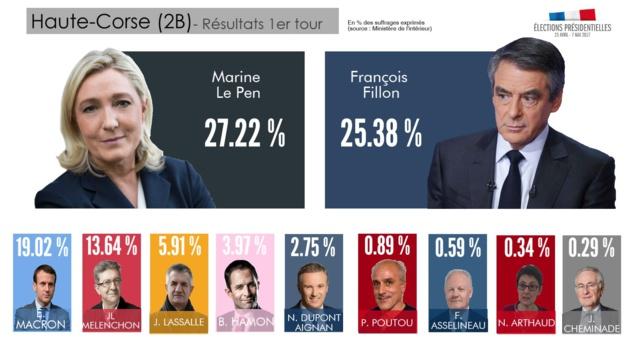 Haute-Corse : 27,22% des suffrages pour Marine Le Pen