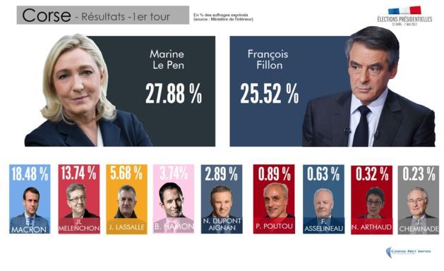 """Après le premier tour de la Présidentielle : """"Le résultat électoral de Marine Le Pen, un fait politique majeur"""""""
