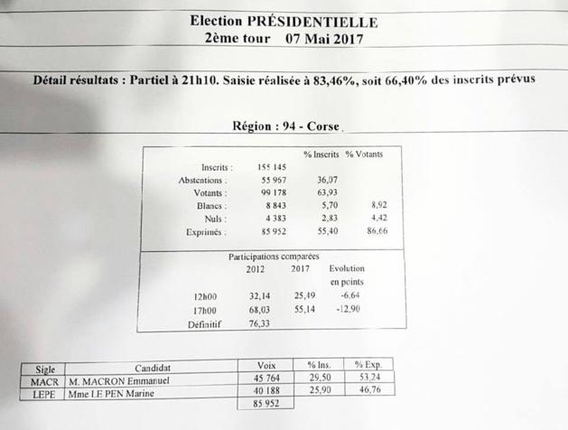 Présidentielle : les résultats et réactions des soutiens locaux