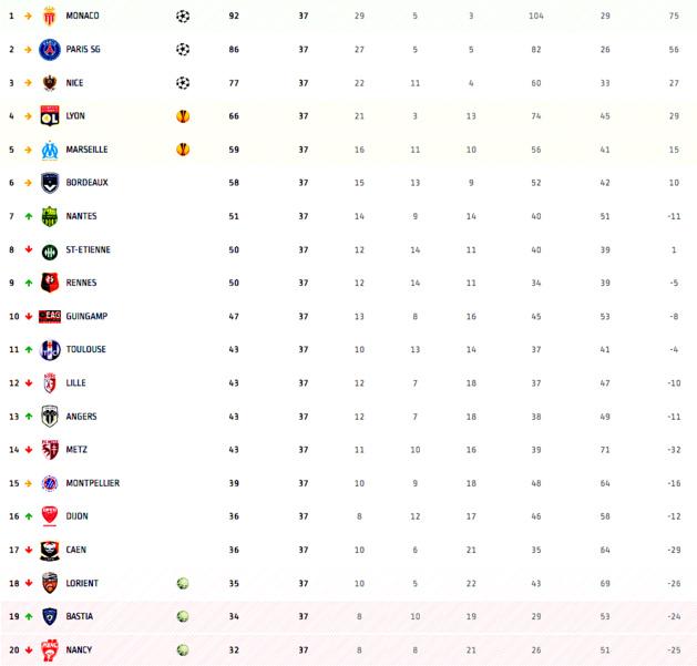 SCB : Une victoire pour une place en Ligue 1 !