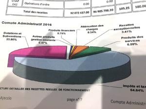 Conseil municipal d'Ajaccio : Les comptes administratifs mais pas que…