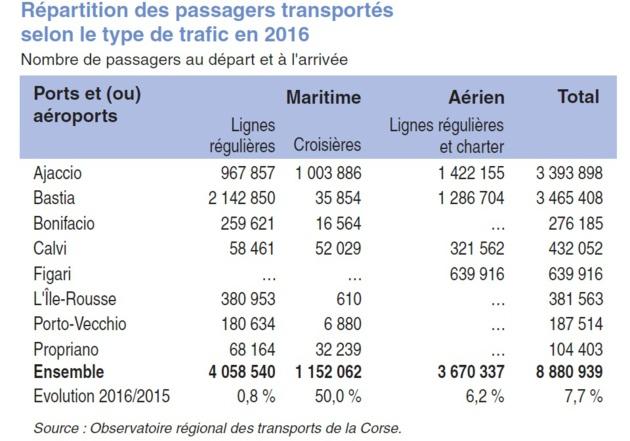Répartition des passagers transportés selon le type de trafic en 2016