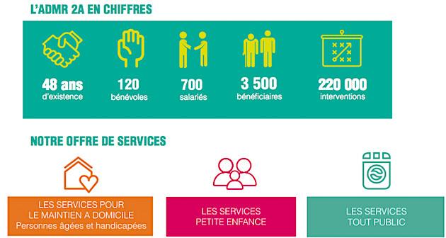 L'ADMR de Corse-du-Sud  veut étoffer son offre de services