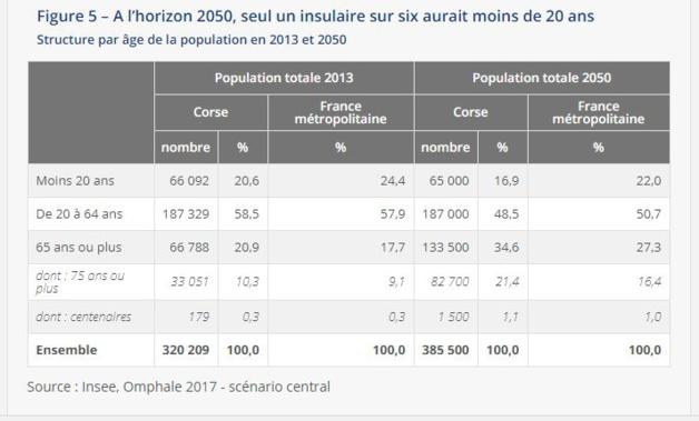 INSEE: Ralentissement démographique et vieillissement prononcé à l'horizon 2050