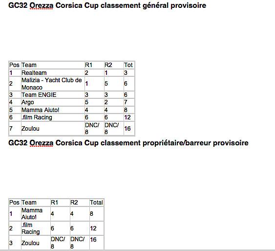 "GC32 Racing-Tour - Orezza Corsica Cup à Calvi : "" Real Team"" vire en tête"