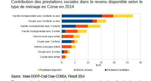 Social : La Corse est la région de province la plus touchée par la pauvreté monétaire
