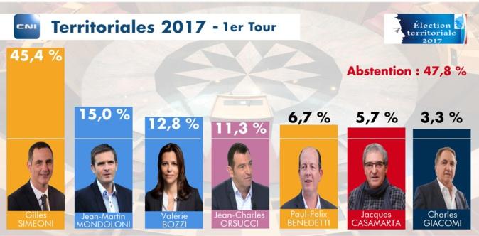 La coalition nationaliste termine largement en tête
