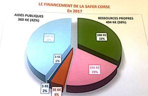 SAFER Corse : Peu de moyens mais une année forte en activités