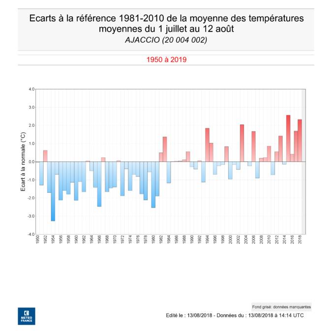 Un mois de juillet trés chaus à Ajaccio comme dans toute la Corse (source MétéoFrance)