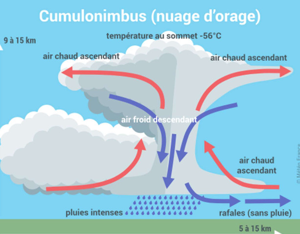 Le cumulonimbus, ce géant de l'atmosphère (source MétéoFrance)