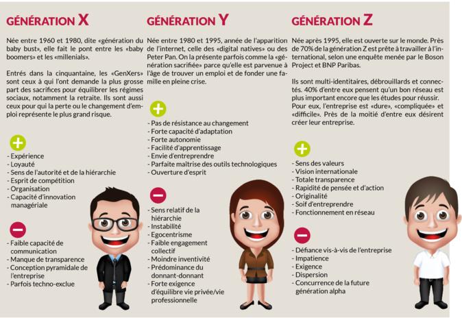 Génération-x-y-z_copyright Journal du CM