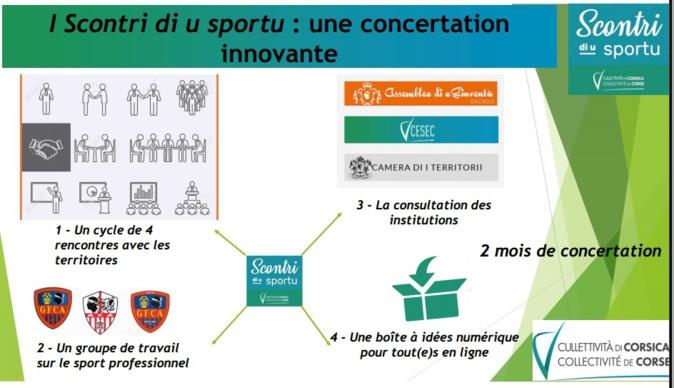 Les rencontres du sport - i Scontri di u Sportu – débuteront le 12 janvier