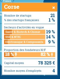 Quelles sont les startups qui font l'innovation en Corse et qui réussissent ?