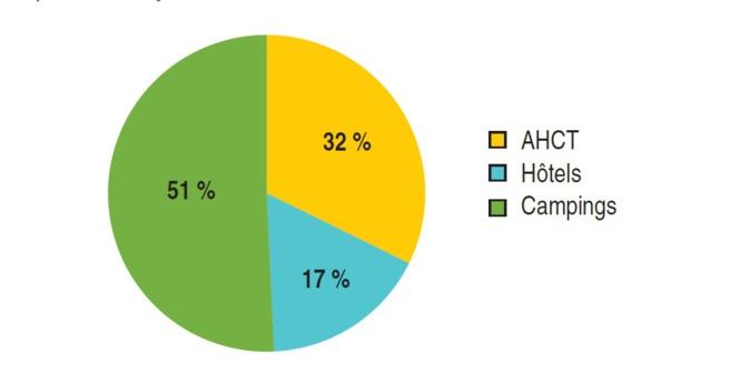 Répartition de l'offre touristique marchande de Corse par type d'hébergement. Source INSEE