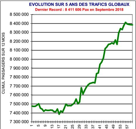 EVOLUTION SUR 5 ANS DES TRAFICS GLOBAUX