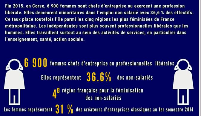 Entrepreneuriat féminin : la Corse dans le Top 5 des régions