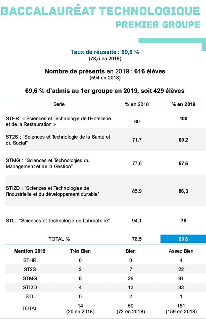 Bac 2019 : 75,94 % d'admis dans l'académie de Corse