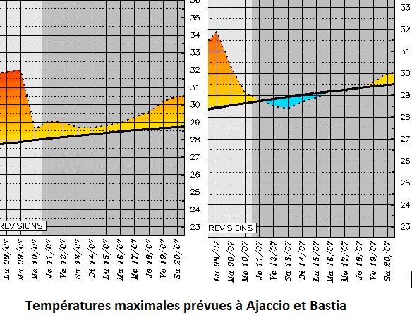 Quel temps fera-t-il cette semaine en Corse ? Rafraîchissement et ondées en vue