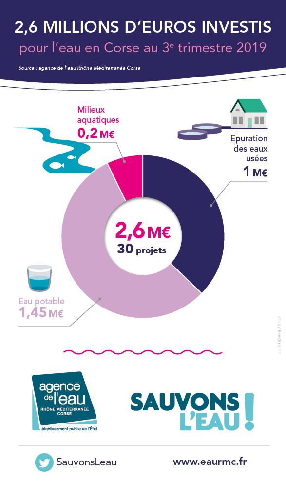 2,6 millions d'euros investis au 3ème trimestre 2019 en Corse pour des projets en faveur de l'eau