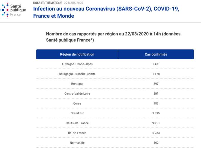 Coronavirus : dix cas positifs supplémentaires en Corse