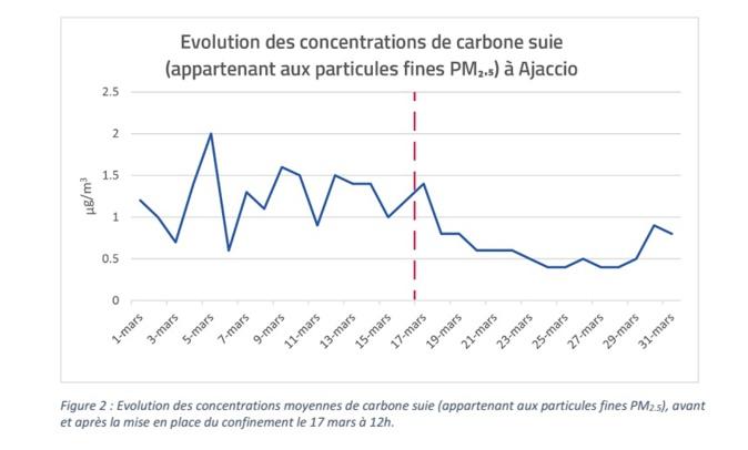 Confinement. La qualité de l'air s'améliore en Corse