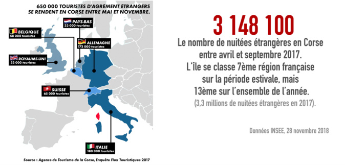 "Coronavirus - Bernard Giudicelli, président de l'UMIH de Corse : ""Il nous faut une aide forte de l'État"""