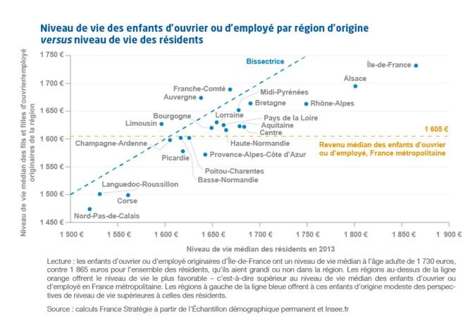 Corse : des perspectives de niveau de vie faibles à ses résidents