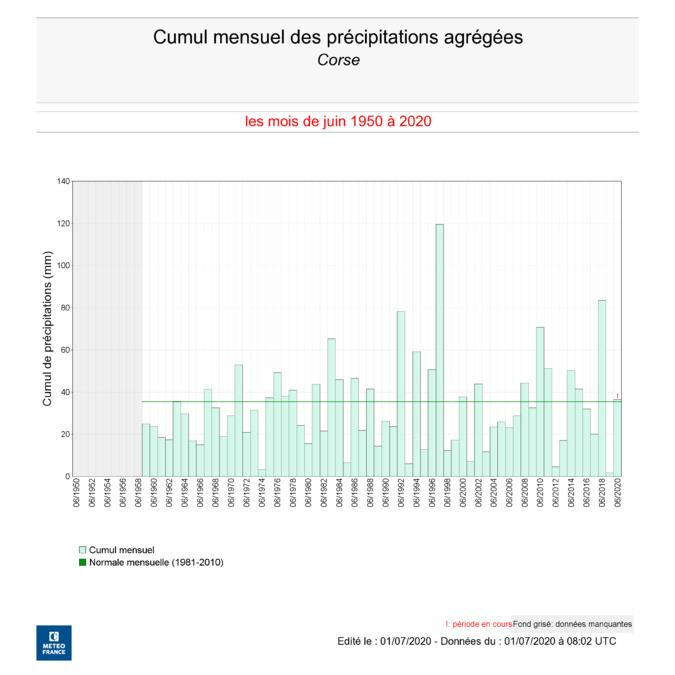 Météo : un mois de juin pluvieux avec des températures en dessous des normales de saison
