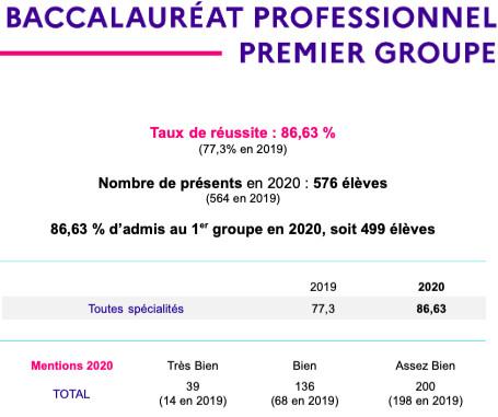 Bac 2020 : 92,08% de réussite dans l'Académie de Corse
