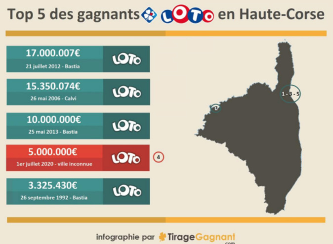 https://tirage-gagnant.com/50075/loto-gagnant-haute-corse-5-millions-euros/