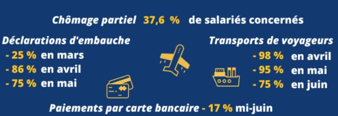 Coronavirus - L'activité économique repart plus doucement en Corse