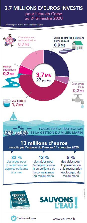 3,7 millions d'euros investis par l'agence de l'eau au 2è trimestre 2020 en Corse