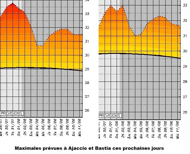 Météo: pic de chaleur ce jeudi 30 juillet en Corse