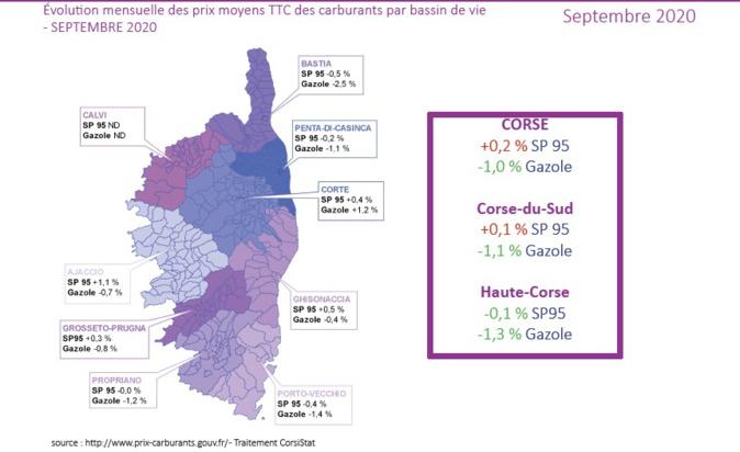 """Prix des carburants en Corse : """"les tarifs à la pompe sont stables"""""""