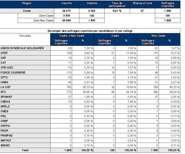 Salariés des petites entreprises : Le STC, la CGT et FO
