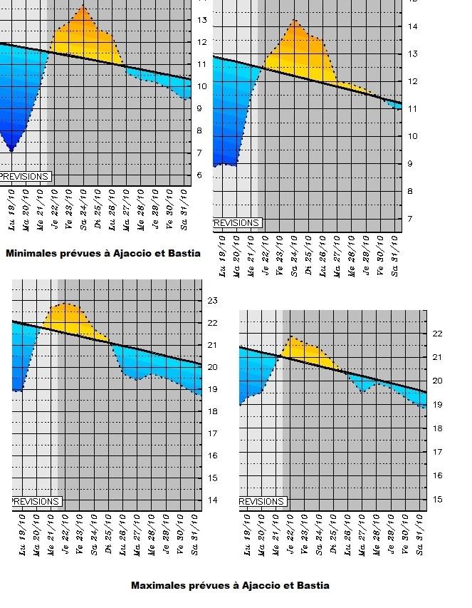 Météo en Corse : retour progressif des températures de saison