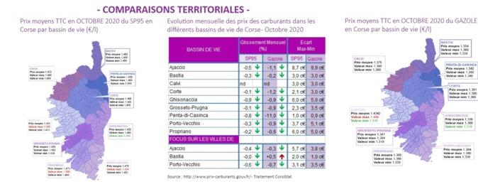 Petite baisse du prix de l'essence en Corse