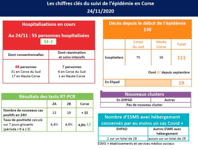 Covid-19 : les hospitalisations toujours en baisse en Corse