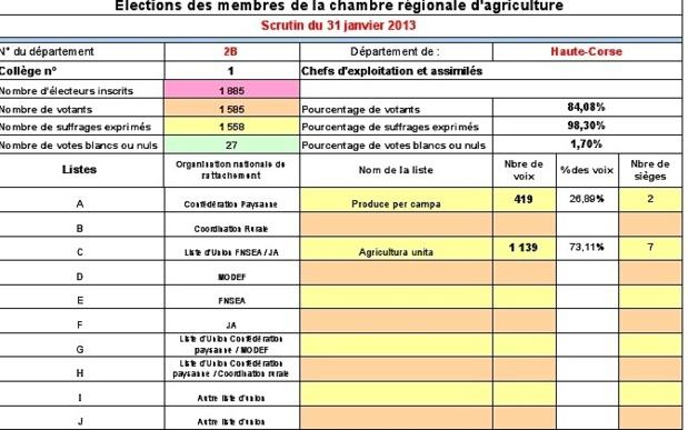 Chambre d'Agriculture 2 B : La victoire pour la liste Venturi