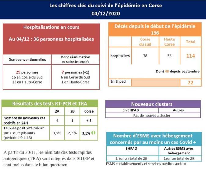 Covid-19 : 36 personnes, dont 7 en réanimation, toujours hospitalisées en Corse