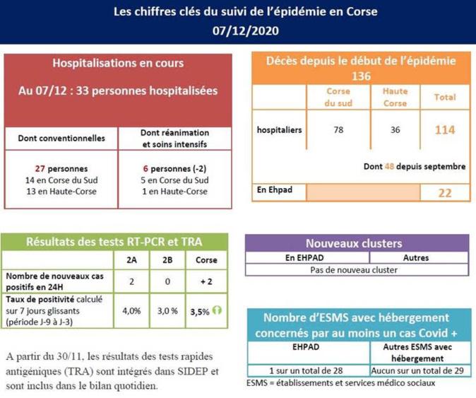 Covid-19 : la baisse des hospitalisations se poursuit en Corse