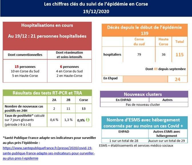 Covid-19 : il n'y a plus que 21 personnes hospitalisées en Corse