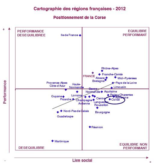 Lien social : La Corse 5e selon l'Odis