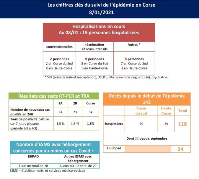 Covid-19 : 37 nouveaux cas positifs en Corse