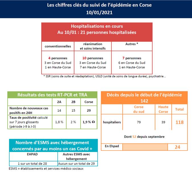 Covid-19 : 10 patients en réanimation en Corse