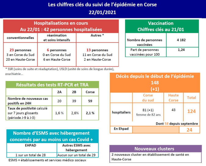 Covid-19 : un décès, deux clusters et 59 cas positifs ce vendredi en Corse