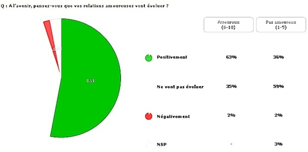 Sondage : 68% des Corses sont amoureux